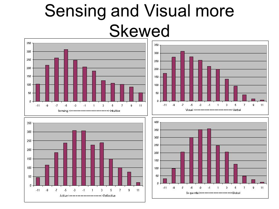 Sensing and Visual more Skewed