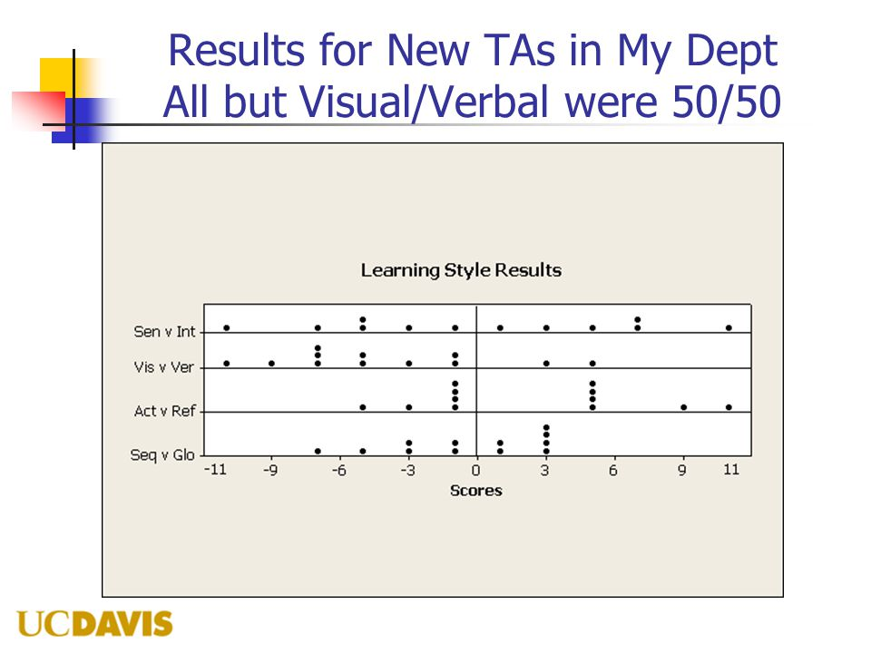 Results for New TAs in My Dept All but Visual/Verbal were 50/50