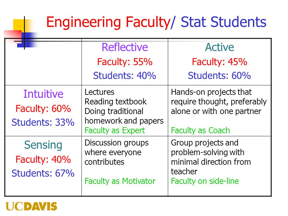 Engineering Faculty/ Stat Students Reflective Faculty: 55% Students: 40% Active Faculty: 45% Students: 60% Intuitive Faculty: 60% Students: 33% Lectur