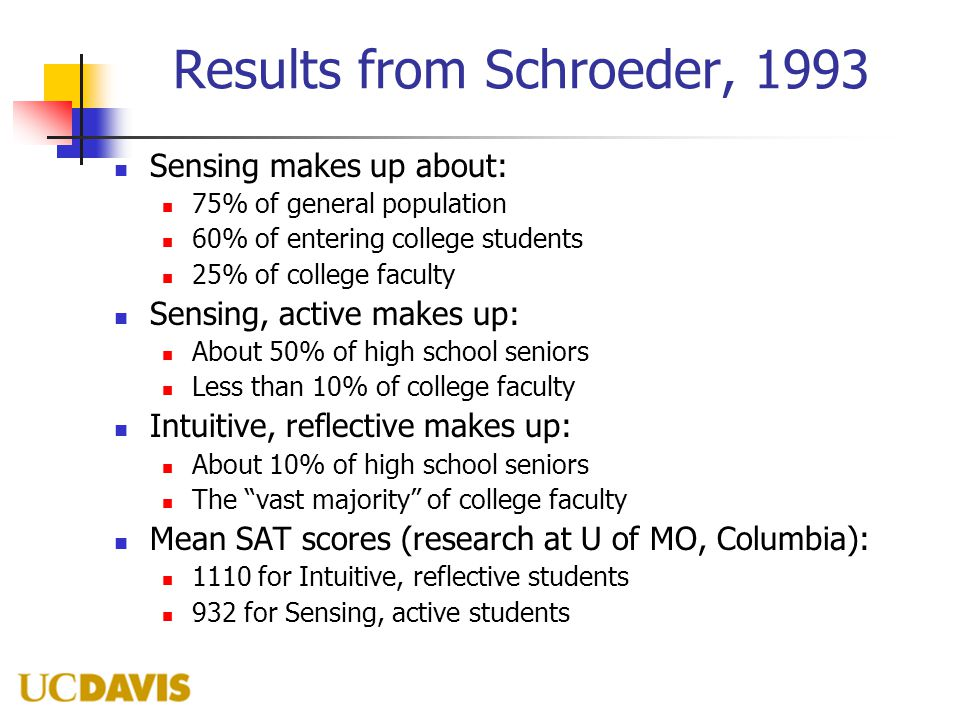 Results from Schroeder, 1993 Sensing makes up about: 75% of general population 60% of entering college students 25% of college faculty Sensing, active makes up: About 50% of high school seniors Less than 10% of college faculty Intuitive, reflective makes up: About 10% of high school seniors The vast majority of college faculty Mean SAT scores (research at U of MO, Columbia): 1110 for Intuitive, reflective students 932 for Sensing, active students