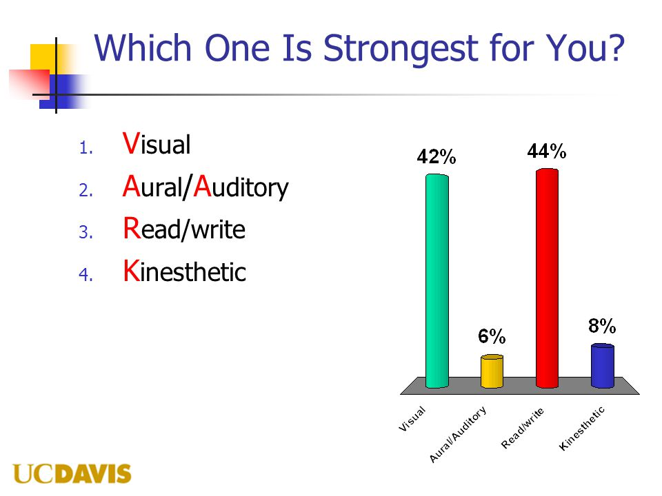 Which One Is Strongest for You 1. V isual 2. A ural /A uditory 3. R ead/write 4. K inesthetic