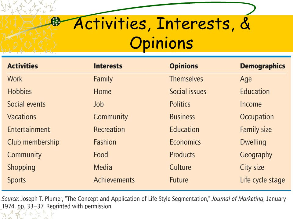 Activities, Interests, & Opinions