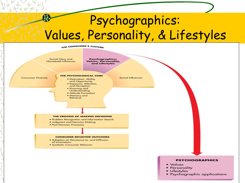 Values Value system Values –Global –Terminal –Instrumental –Domain-specific Think: what are your values & how do they reflect in the marketplace.