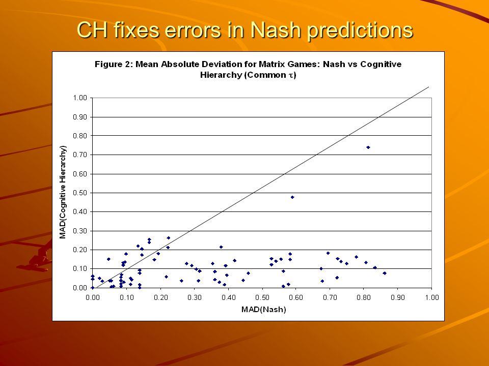 CH fixes errors in Nash predictions