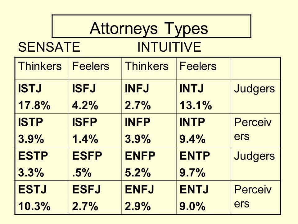 Attorneys Types SENSATEINTUITIVE ThinkersFeelersThinkersFeelers ISTJ 17.8% ISFJ 4.2% INFJ 2.7% INTJ 13.1% Judgers ISTP 3.9% ISFP 1.4% INFP 3.9% INTP 9.4% Perceiv ers ESTP 3.3% ESFP.5% ENFP 5.2% ENTP 9.7% Judgers ESTJ 10.3% ESFJ 2.7% ENFJ 2.9% ENTJ 9.0% Perceiv ers
