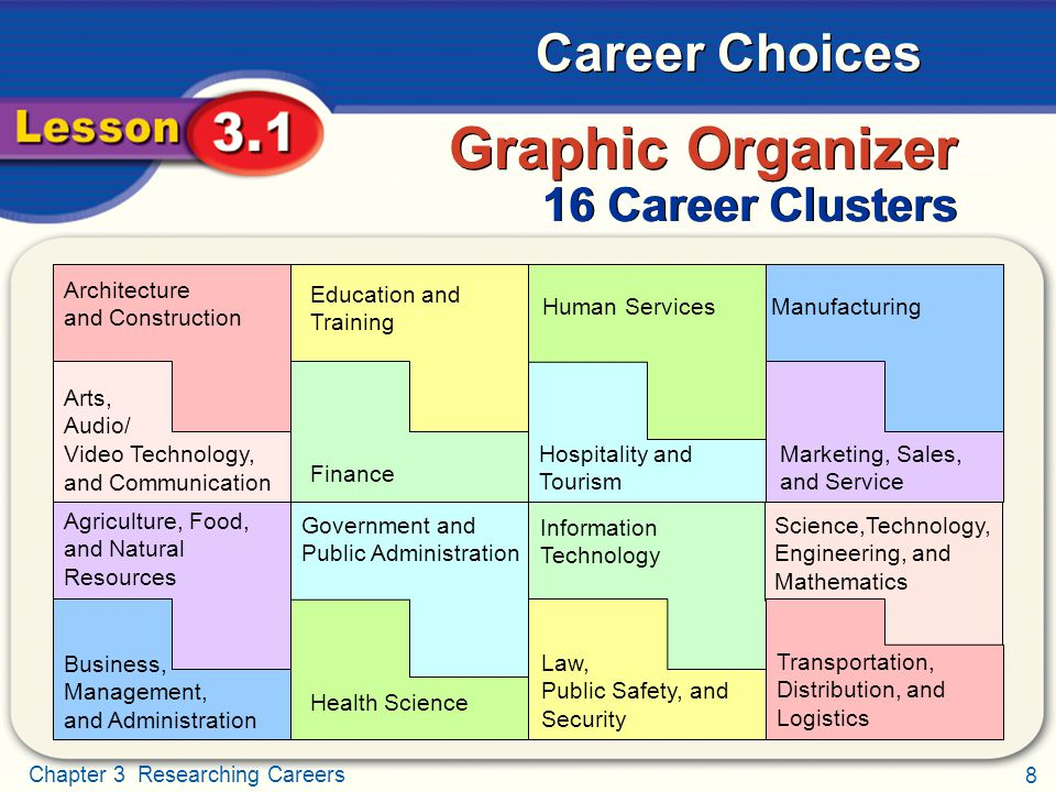 9 Chapter 3 Researching Careers Career Choices Career Interest Areas Career interest areas are another way to discover different kinds of careers.