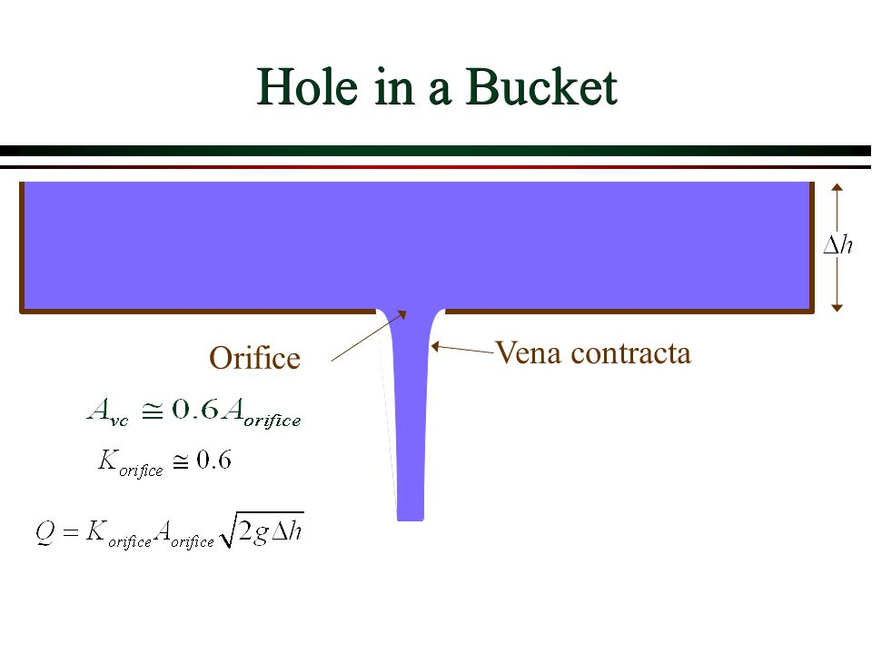 Hole in a Bucket Vena contracta Orifice