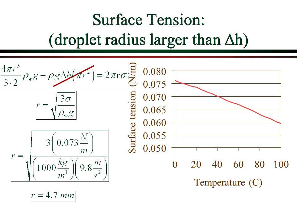 Surface Tension: (droplet radius larger than  h) 0.050 0.055 0.060 0.065 0.070 0.075 0.080 020406080100 Temperature (C) Surface tension (N/m)