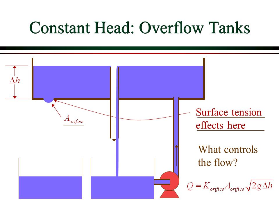 Constant Head: Overflow Tanks Surface tension effects here What controls the flow?