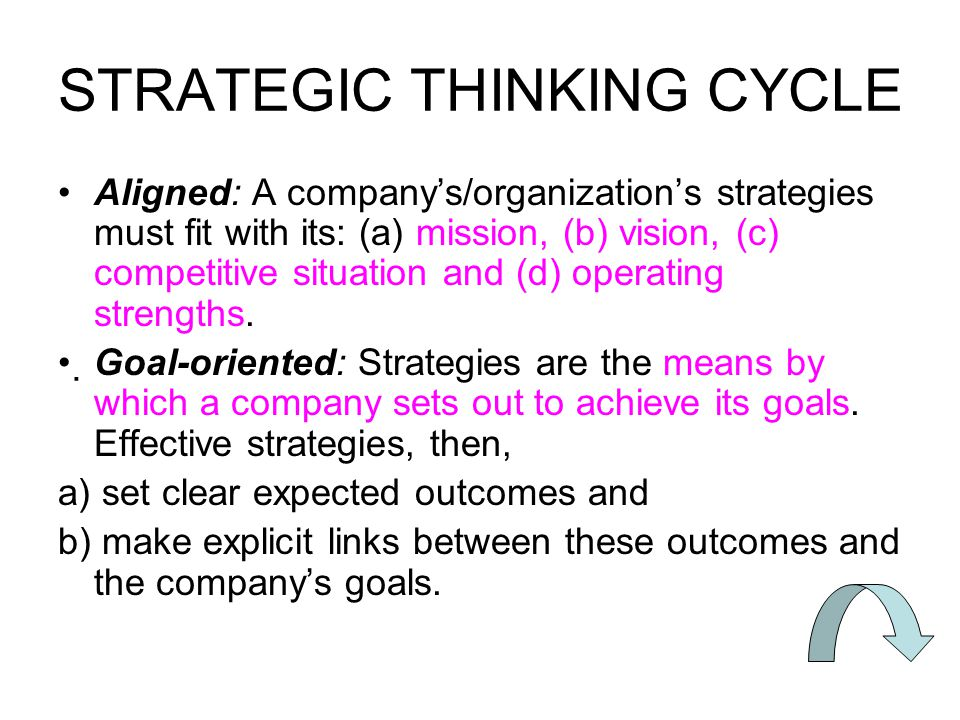 STRATEGIC THINKING CYCLE Aligned: A company's/organization's strategies must fit with its: (a) mission, (b) vision, (c) competitive situation and (d) operating strengths.