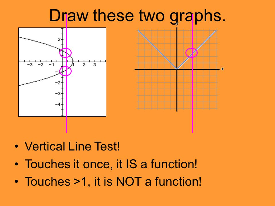 Draw these two graphs. Vertical Line Test! Touches it once, it IS a function! Touches >1, it is NOT a function!