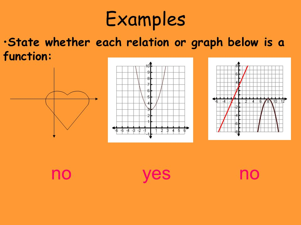 Examples State whether each relation or graph below is a function: noyesno