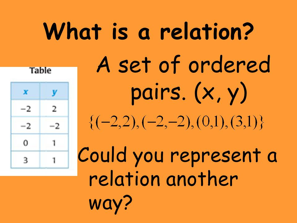 Examples State whether each relation or graph below is a function: 1.{(1,2),(2,4),(3,5)(0,5)} 2.{(0,4),(2,4),(1,3),(2,5)} 3.{(&,*),($,%),(#,^),(@,*),(#,@)} Yes No