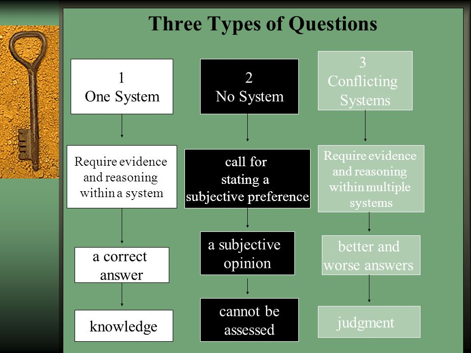 Distinguishing Questions of Fact, Preference and Judgment  In pairs, take turns reading pp.