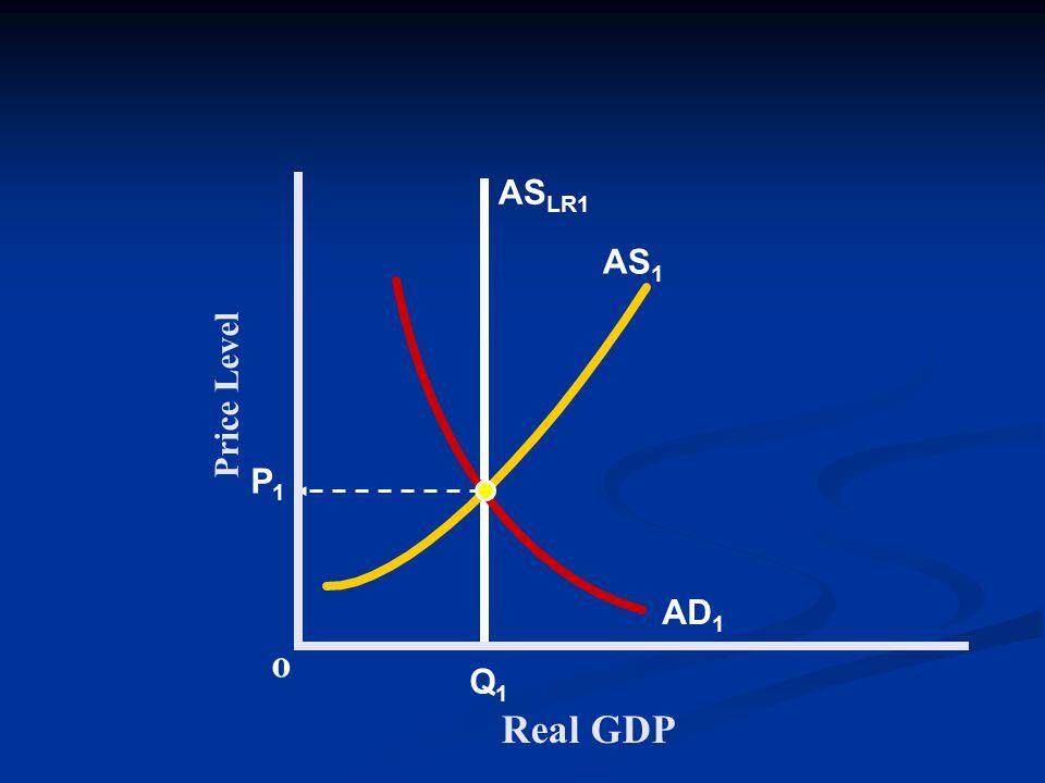 Price Level Real GDP o P1P1 AS LR1 Q1Q1 AD 1 AS 1
