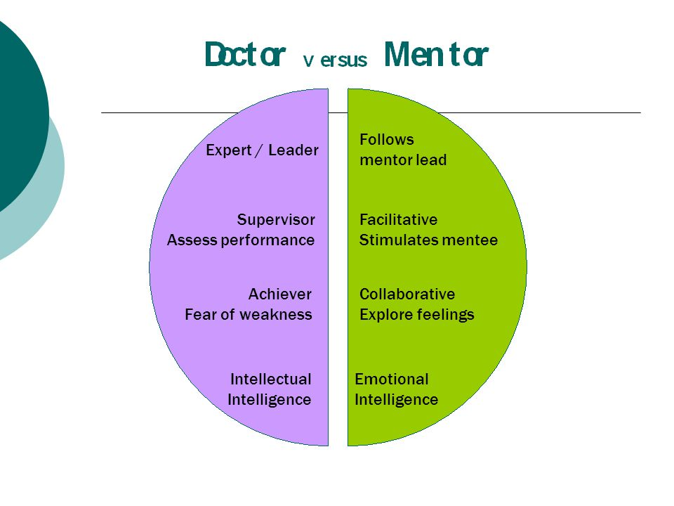 Expert / Leader Supervisor Assess performance Achiever Fear of weakness Intellectual Intelligence Follows mentor lead Facilitative Stimulates mentee Collaborative Explore feelings Emotional Intelligence