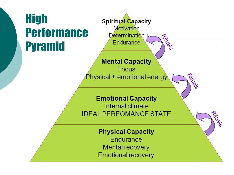 High Performance Pyramid Rituals