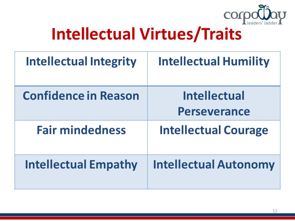 Intellectual Virtues/Traits Intellectual IntegrityIntellectual Humility Confidence in ReasonIntellectual Perseverance Fair mindednessIntellectual Courage Intellectual EmpathyIntellectual Autonomy 12