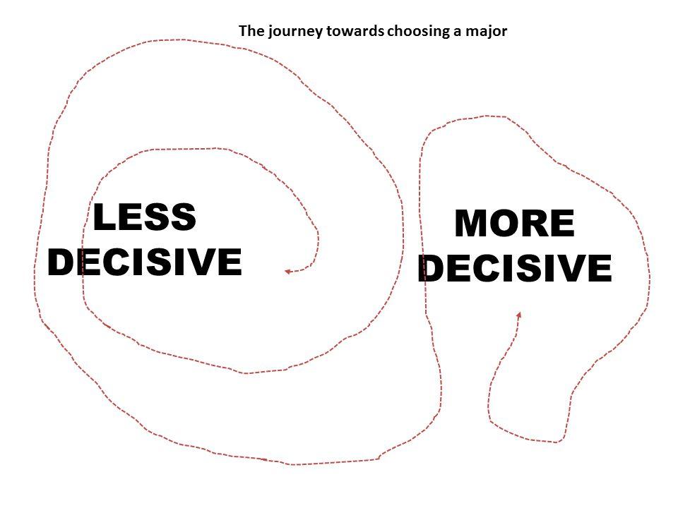 LESS DECISIVE MORE DECISIVE The journey towards choosing a major