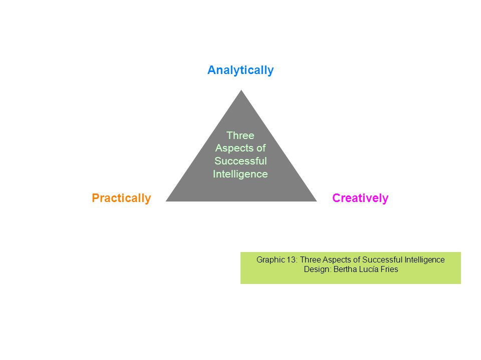 Three Aspects of Successful Intelligence Analytically CreativelyPractically Graphic 13: Three Aspects of Successful Intelligence Design: Bertha Lucía Fries
