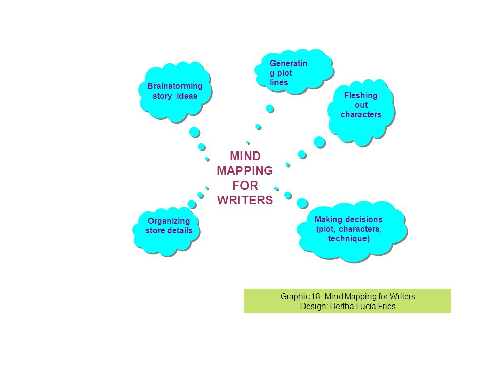 Generatin g plot lines MIND MAPPING FOR WRITERS Brainstorming story ideas Fleshing out characters Making decisions (plot, characters, technique) Organizing store details Graphic 18: Mind Mapping for Writers Design: Bertha Lucía Fries