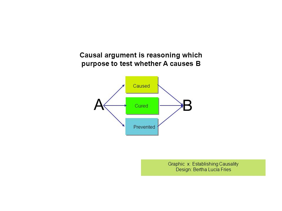 A Caused B Cured Prevented Graphic x: Establishing Causality Design: Bertha Lucía Fries Causal argument is reasoning which purpose to test whether A causes B