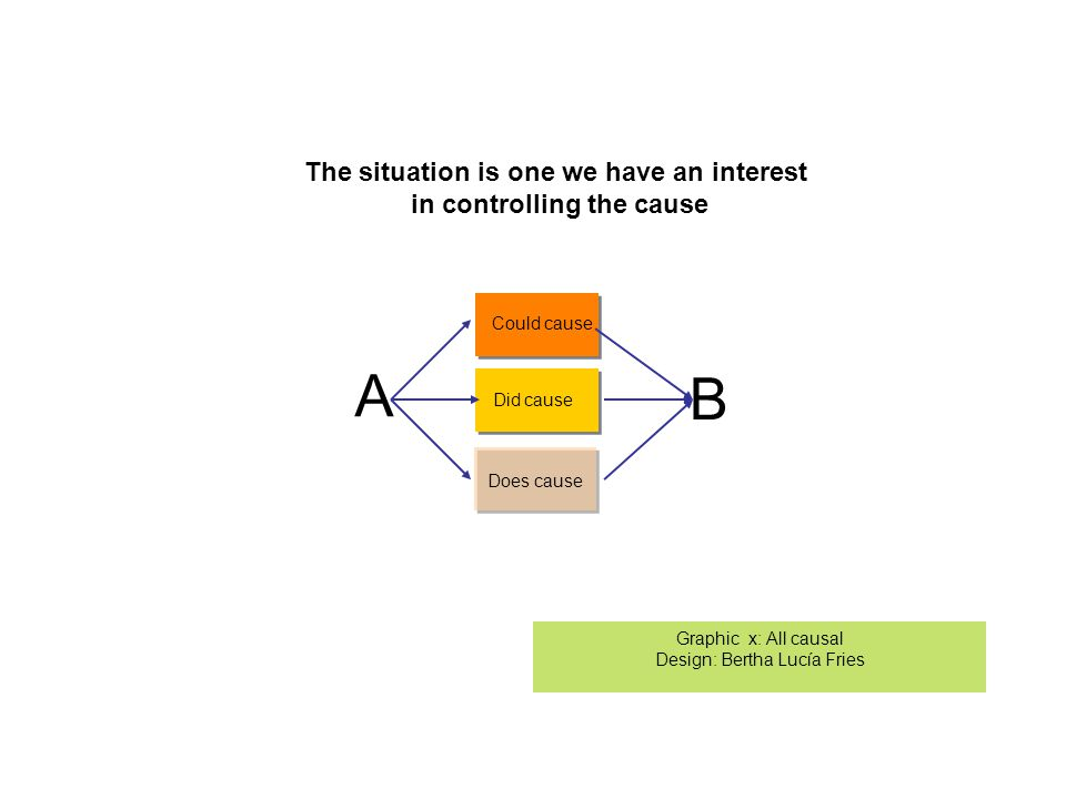 A Could cause B Did cause Does cause The situation is one we have an interest in controlling the cause Graphic x: All causal Design: Bertha Lucía Fries