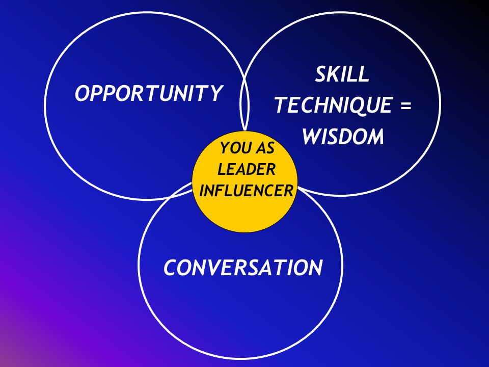 OPPORTUNITY CONVERSATION SKILL TECHNIQUE = WISDOM YOU AS LEADER INFLUENCER