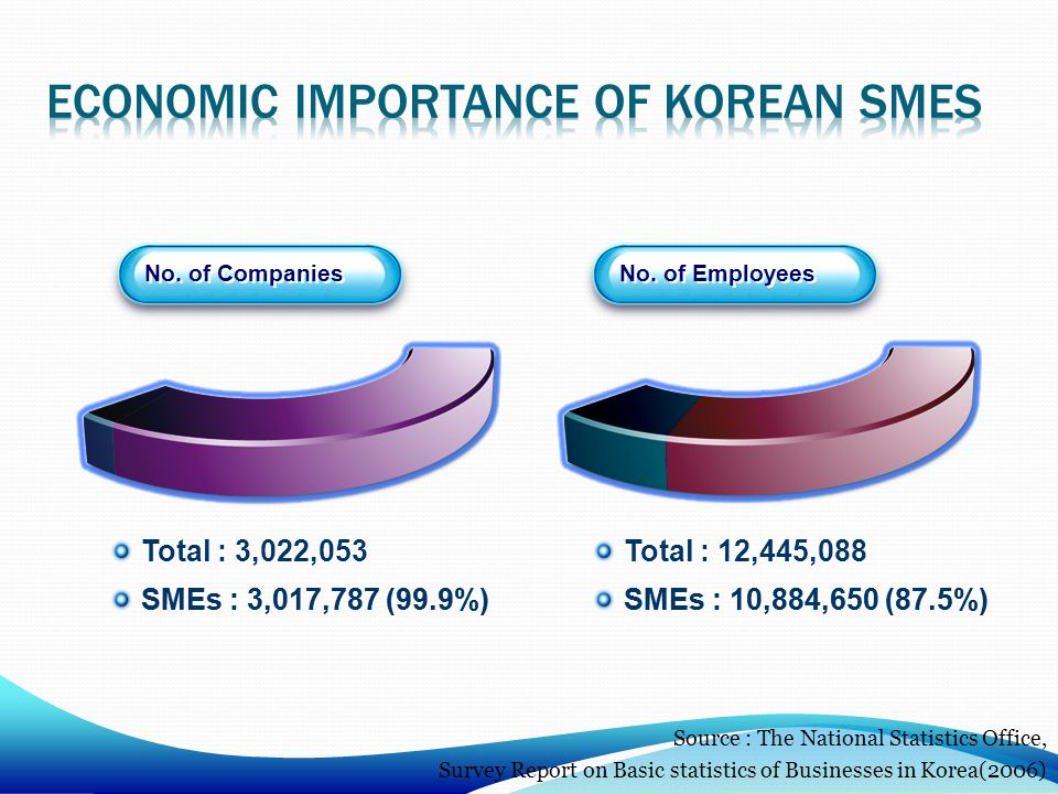 No. of Companies No. of Employees Total : 3,022,053 SMEs : 3,017,787 (99.9%) Total : 3,022,053 SMEs : 3,017,787 (99.9%) Total : 12,445,088 SMEs : 10,8