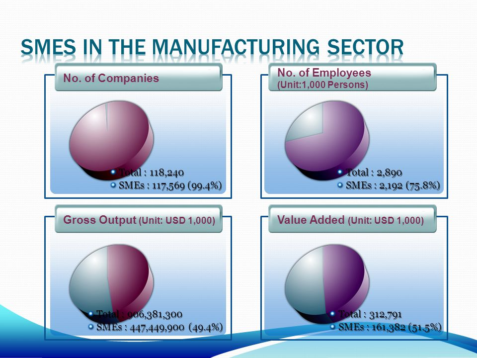 Gross Output (Unit: USD 1,000) No. of Companies No. of Employees (Unit:1,000 Persons) Value Added (Unit: USD 1,000) Total : 118,240 SMEs : 117,569 (99