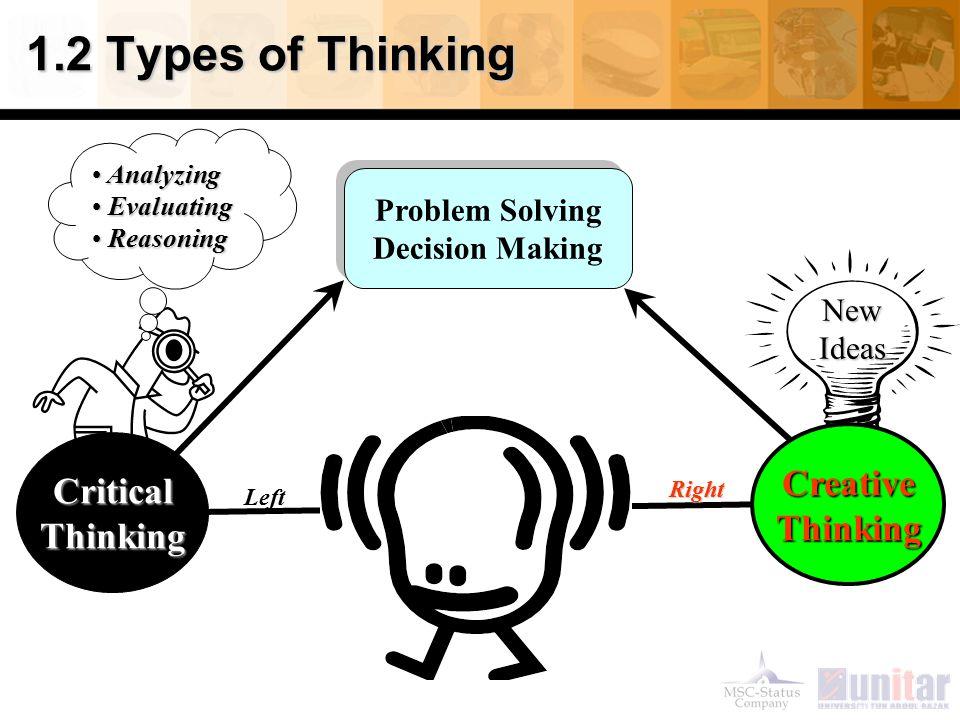 1.2 Types of Thinking Problem Solving Decision Making Problem Solving Decision Making CriticalThinking Analyzing Analyzing Evaluating Evaluating Reasoning Reasoning NewIdeas CreativeThinking Right Left