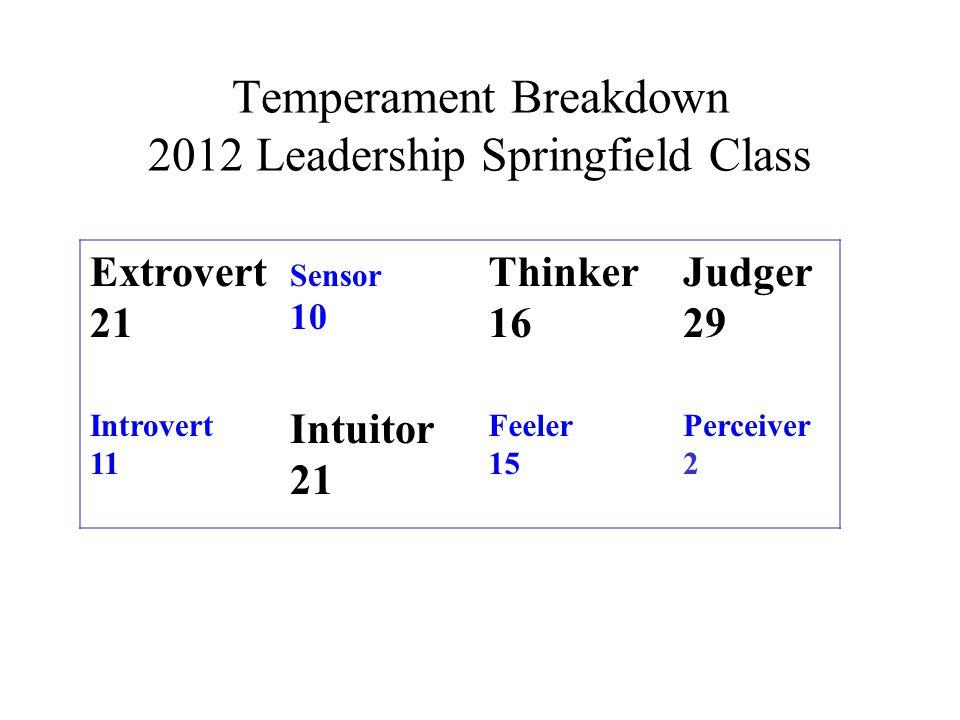 Temperament Breakdown 2012 Leadership Springfield Class Extrovert 21 Introvert 11 Sensor 10 Intuitor 21 Thinker 16 Feeler 15 Judger 29 Perceiver 2