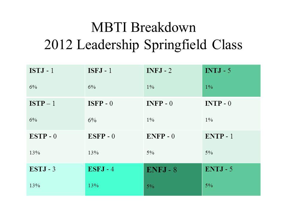 MBTI Breakdown 2012 Leadership Springfield Class ISTJ - 1 6% ISFJ - 1 6% INFJ - 2 1% INTJ - 5 1% ISTP – 1 6% ISFP - 0 6% INFP - 0 1% INTP - 0 1% ESTP