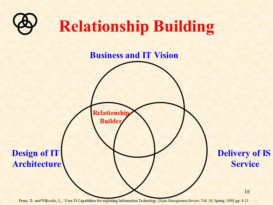 """16 Relationship Building Business and IT Vision Delivery of IS Service Design of IT Architecture Relationship Builder Feeny, D. and Willcocks, L., """"Co"""