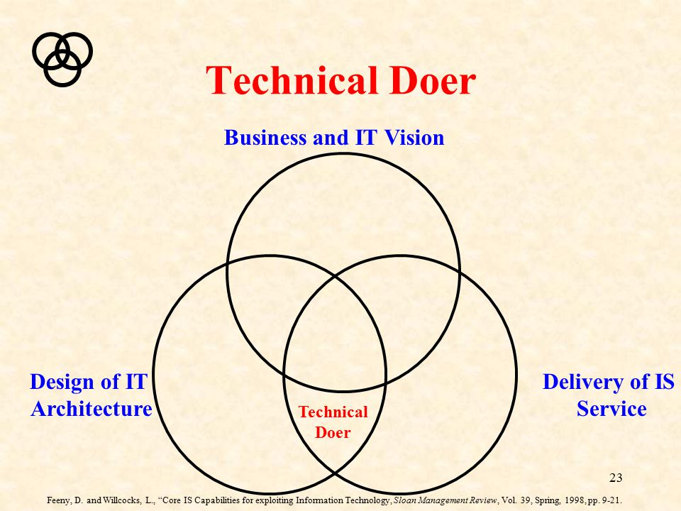 """23 Technical Doer Business and IT Vision Delivery of IS Service Design of IT Architecture Technical Doer Feeny, D. and Willcocks, L., """"Core IS Capabil"""