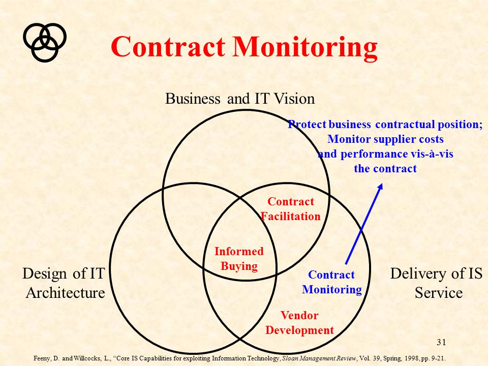 31 Contract Monitoring Business and IT Vision Delivery of IS Service Design of IT Architecture Contract Facilitation Contract Monitoring Vendor Develo