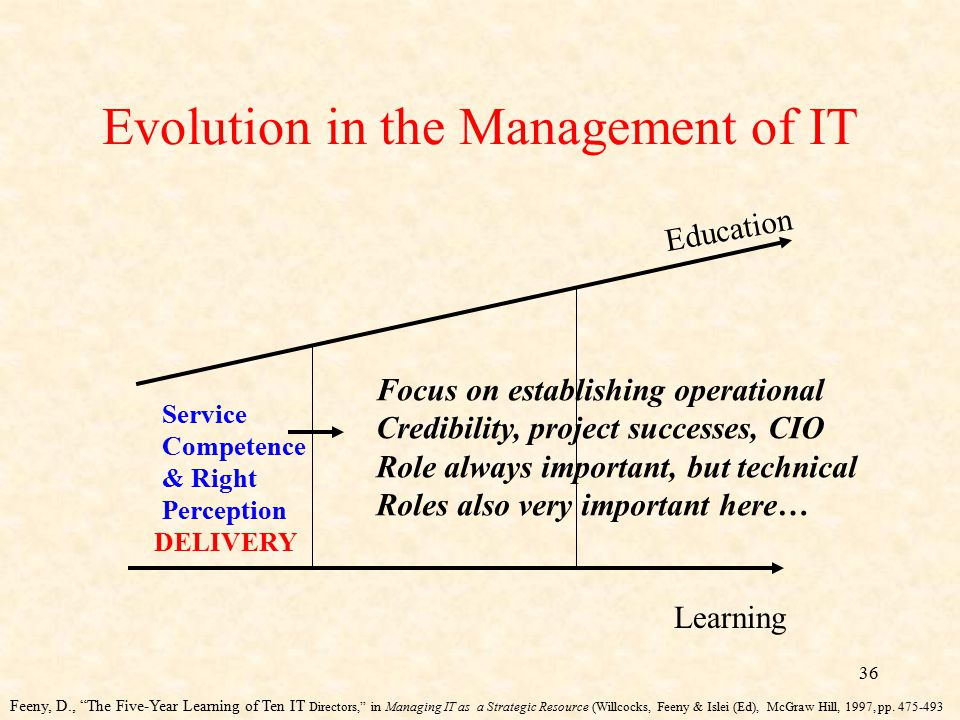 36 Evolution in the Management of IT Education Learning DELIVERY Service Competence & Right Perception Focus on establishing operational Credibility,