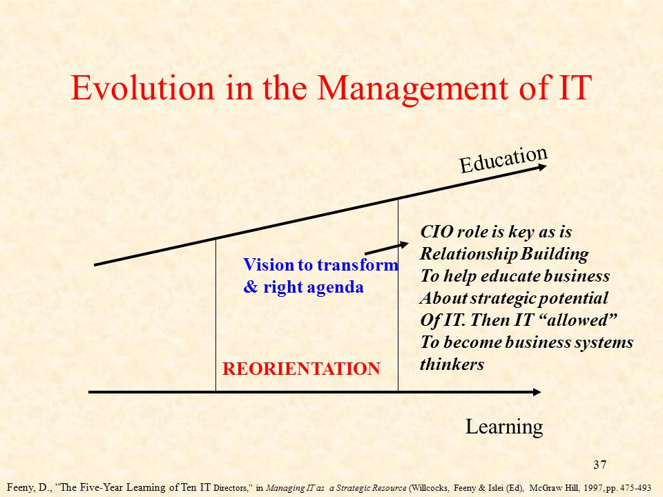 37 Evolution in the Management of IT Education Learning REORIENTATION Vision to transform & right agenda CIO role is key as is Relationship Building T