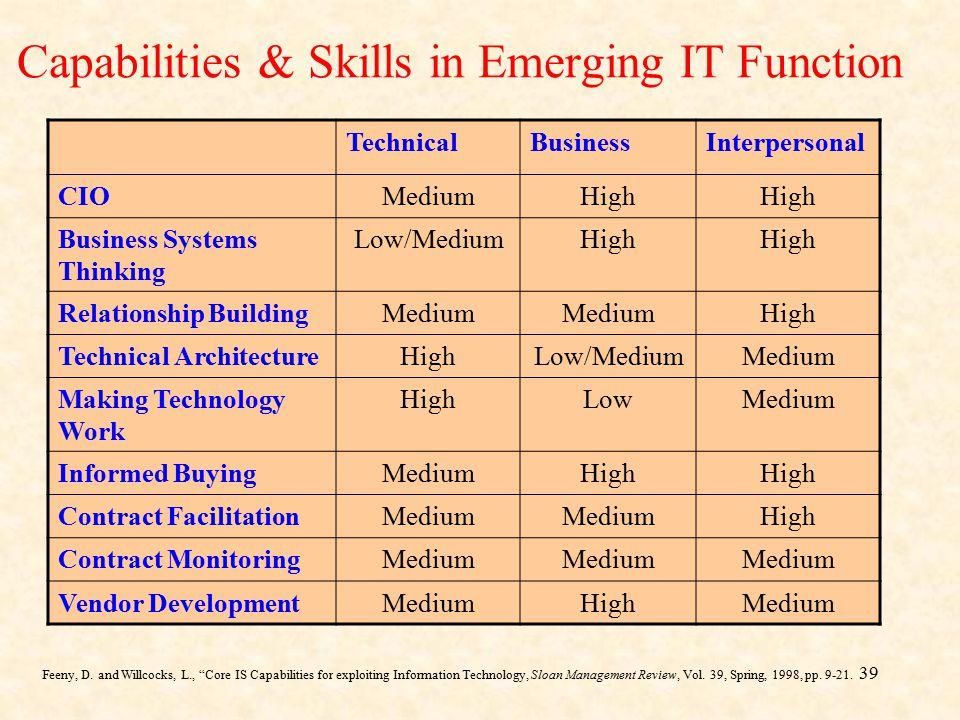 39 Capabilities & Skills in Emerging IT Function TechnicalBusinessInterpersonal CIOMediumHigh Business Systems Thinking Low/MediumHigh Relationship Bu