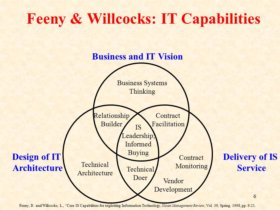 6 Business and IT Vision Delivery of IS Service Design of IT Architecture Business Systems Thinking Contract Facilitation Technical Architecture Contr