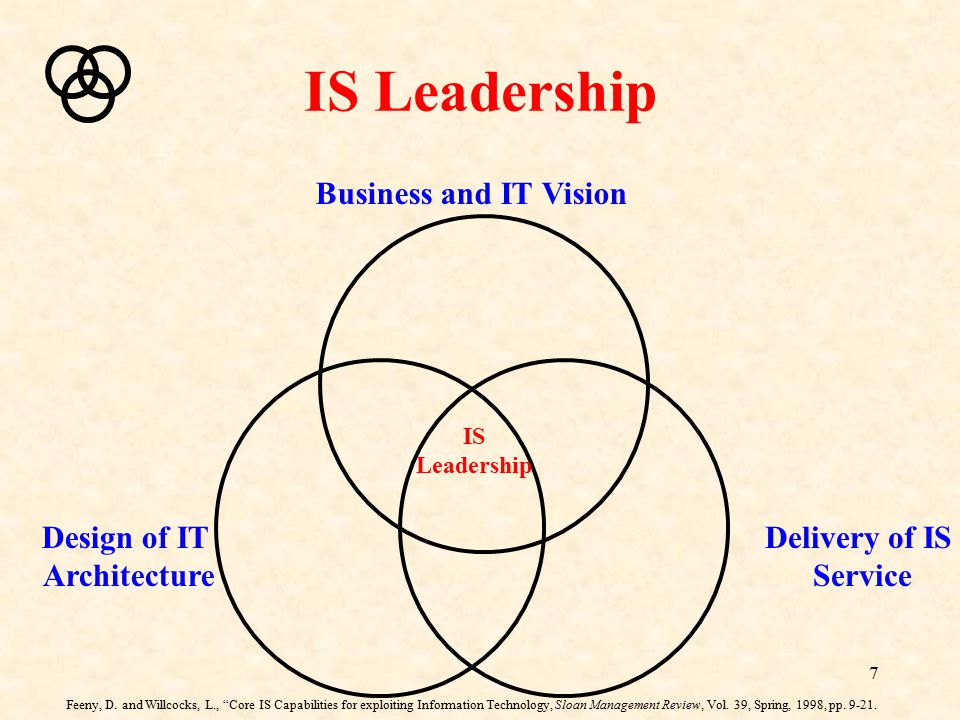 """7 IS Leadership Business and IT Vision Delivery of IS Service Design of IT Architecture IS Leadership Feeny, D. and Willcocks, L., """"Core IS Capabiliti"""