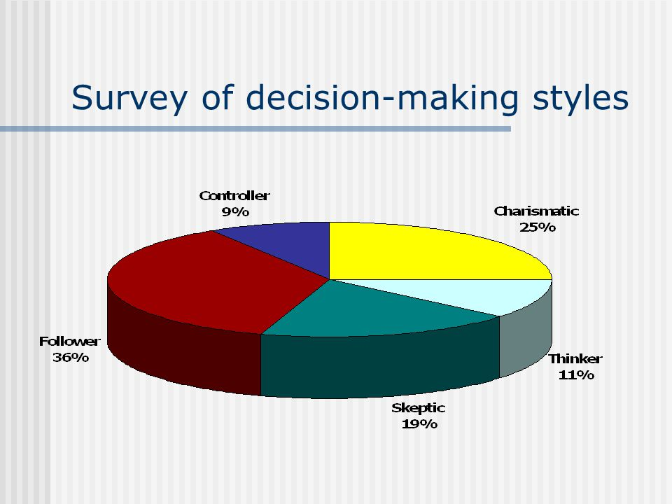 Survey of decision-making styles