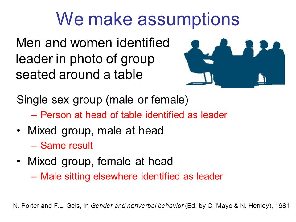We make assumptions Single sex group (male or female) –Person at head of table identified as leader Mixed group, male at head –Same result Mixed group