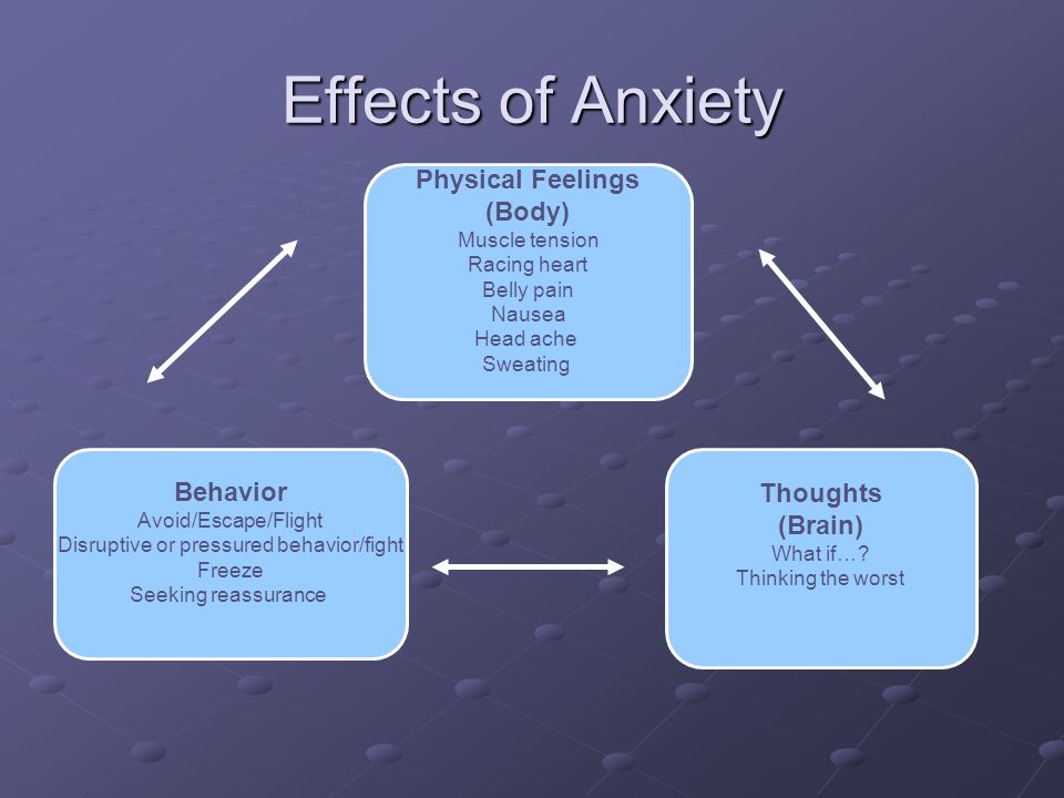 Effects of Anxiety Physical Feelings (Body) Muscle tension Racing heart Belly pain Nausea Head ache Sweating Behavior Avoid/Escape/Flight Disruptive or pressured behavior/fight Freeze Seeking reassurance Thoughts (Brain) What if….