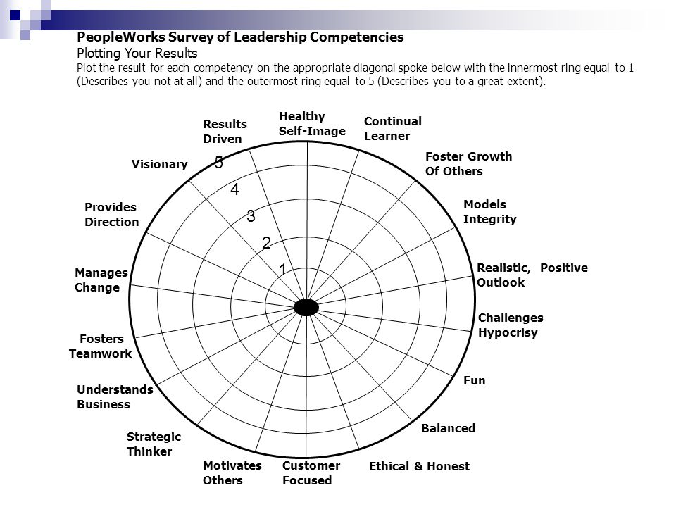 PeopleWorks Survey of Leadership Competencies Plotting Your Results Plot the result for each competency on the appropriate diagonal spoke below with t