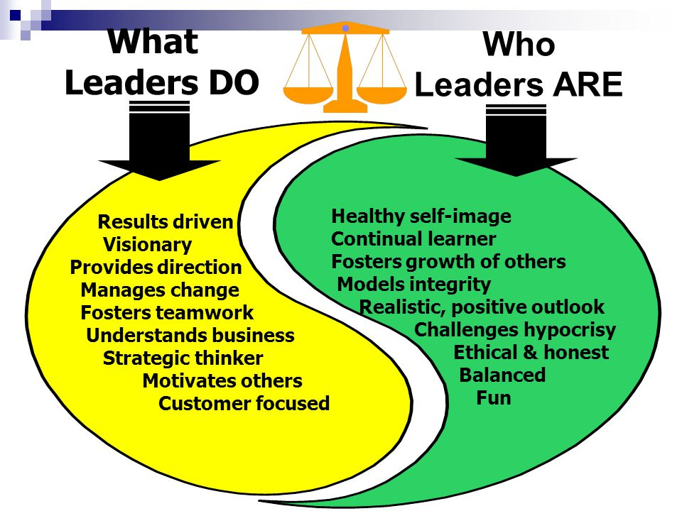 Relationship Behavior Extent to which a leader engages in interaction -Giving support -Communicating -Listening -Facilitating interaction -Providing Feedback Task Behavior Extent to which a leader engages in defining roles, telling what, when, who, where, how -Goal setting -Organizing -Setting time lines -Directing, controlling Leader Behaviors