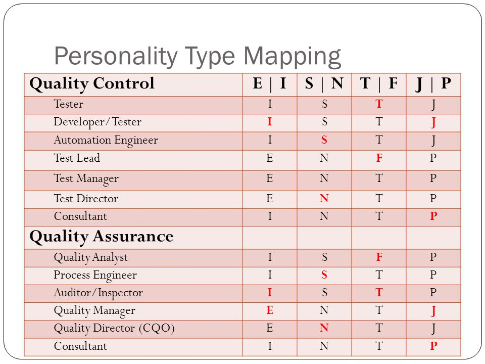 Personality Type Mapping Quality ControlE | IS | NT | FJ | P TesterISTJ Developer/TesterISTJ Automation EngineerISTJ Test LeadENFP Test ManagerENTP Test DirectorENTP ConsultantINTP Quality Assurance Quality AnalystISFP Process EngineerISTP Auditor/InspectorISTP Quality ManagerENTJ Quality Director (CQO)ENTJ ConsultantINTP