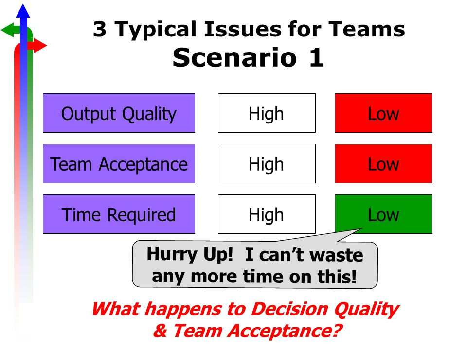 3 Typical Issues for Teams Scenario 1 Output QualityHigh Time Required Team AcceptanceHigh Low Hurry Up.