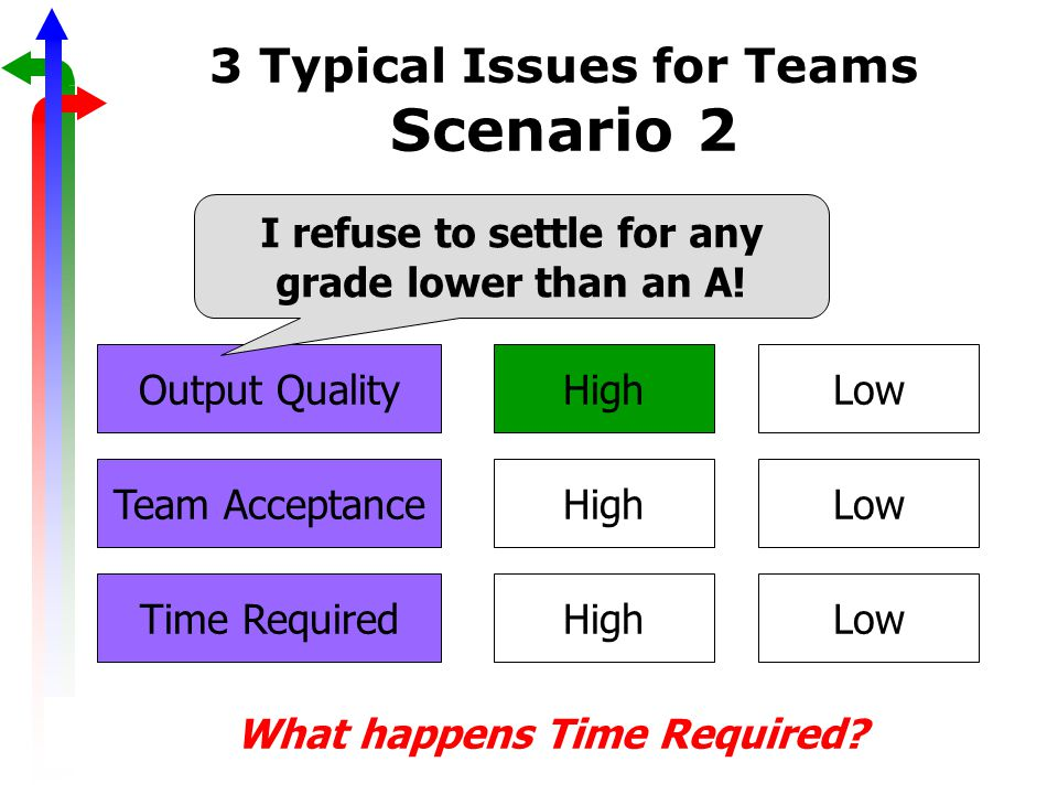 3 Typical Issues for Teams Scenario 2 Output QualityHigh Time Required Team AcceptanceHigh Low What happens Time Required.