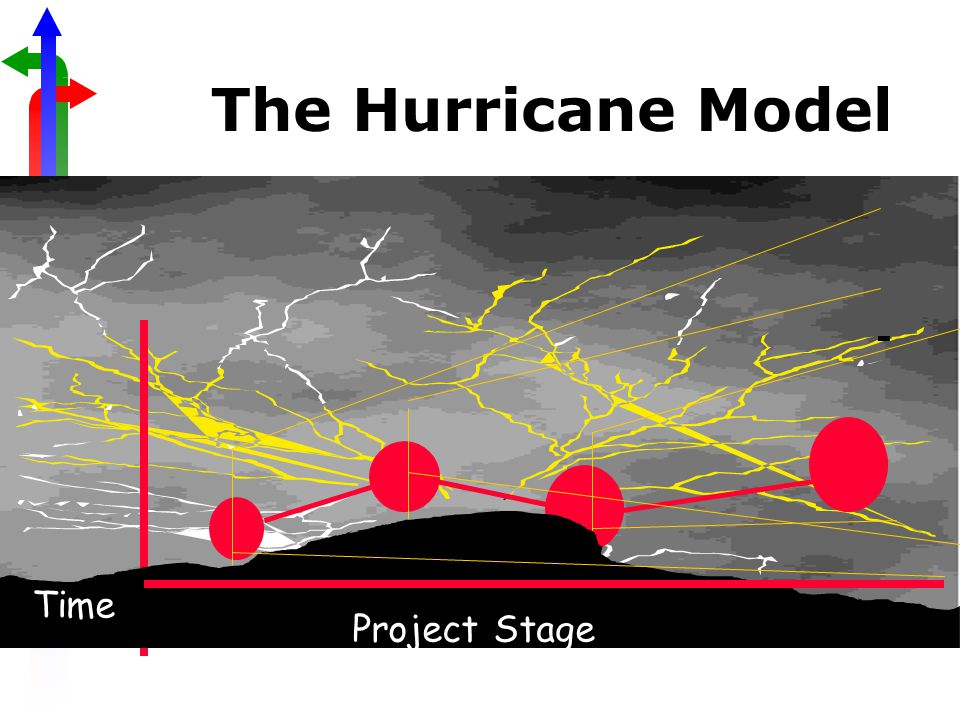 The Hurricane Model Project Stage Time